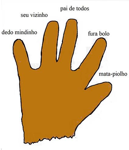 Dedo mindinho - Brazilian Children's Songs - Brazil - Mama Lisa's World: Children's Songs and Rhymes from Around the World  - Intro Image